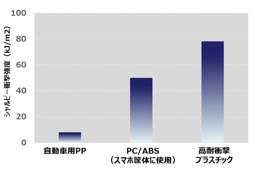 [図2] 高耐衝撃プラスチック耐衝撃性能
