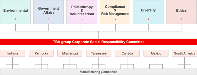 Corporate Social Responsibility Information Toyota Boshoku Corporation The Americas
