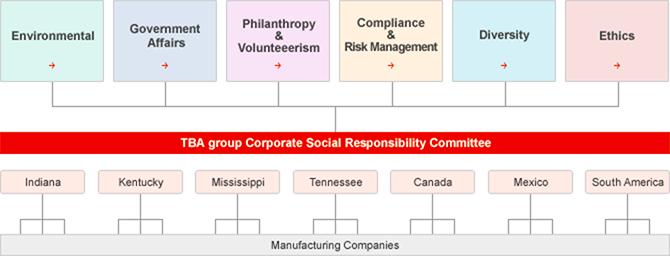 Corporate Social Responsibility Information Toyota Boshoku Corporation The Americas